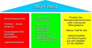 MGH West Schaubild